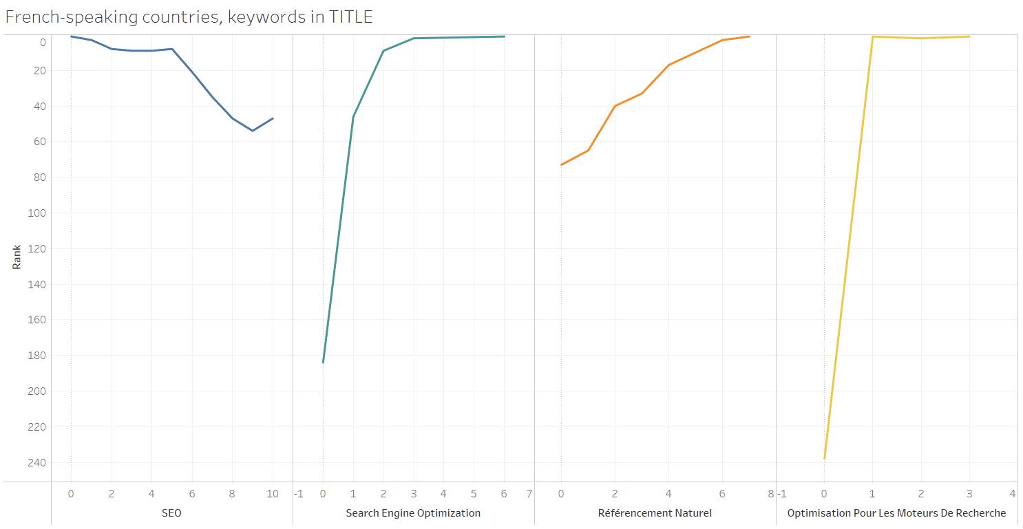 Graphik for using keywords in title in French-speaking countries